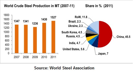 Materials Science and Engineering Defined: Steel Industry in