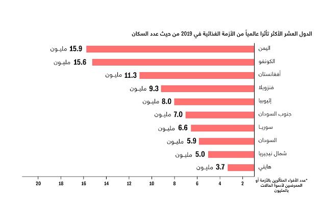 ما هي الدول العربية المعرضة لخطر المجاعة؟