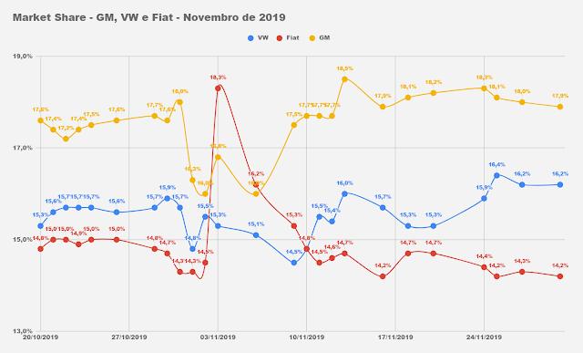 Carros e comerciais leves mais vendidos em novembro