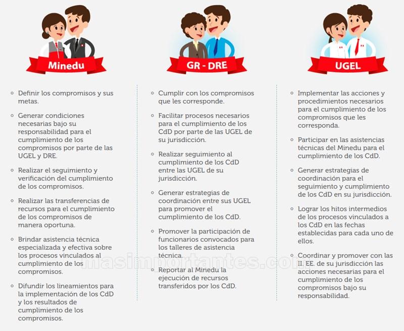 Rol de los agentes educativos en los Compromisos de Desempeño | MINEDU