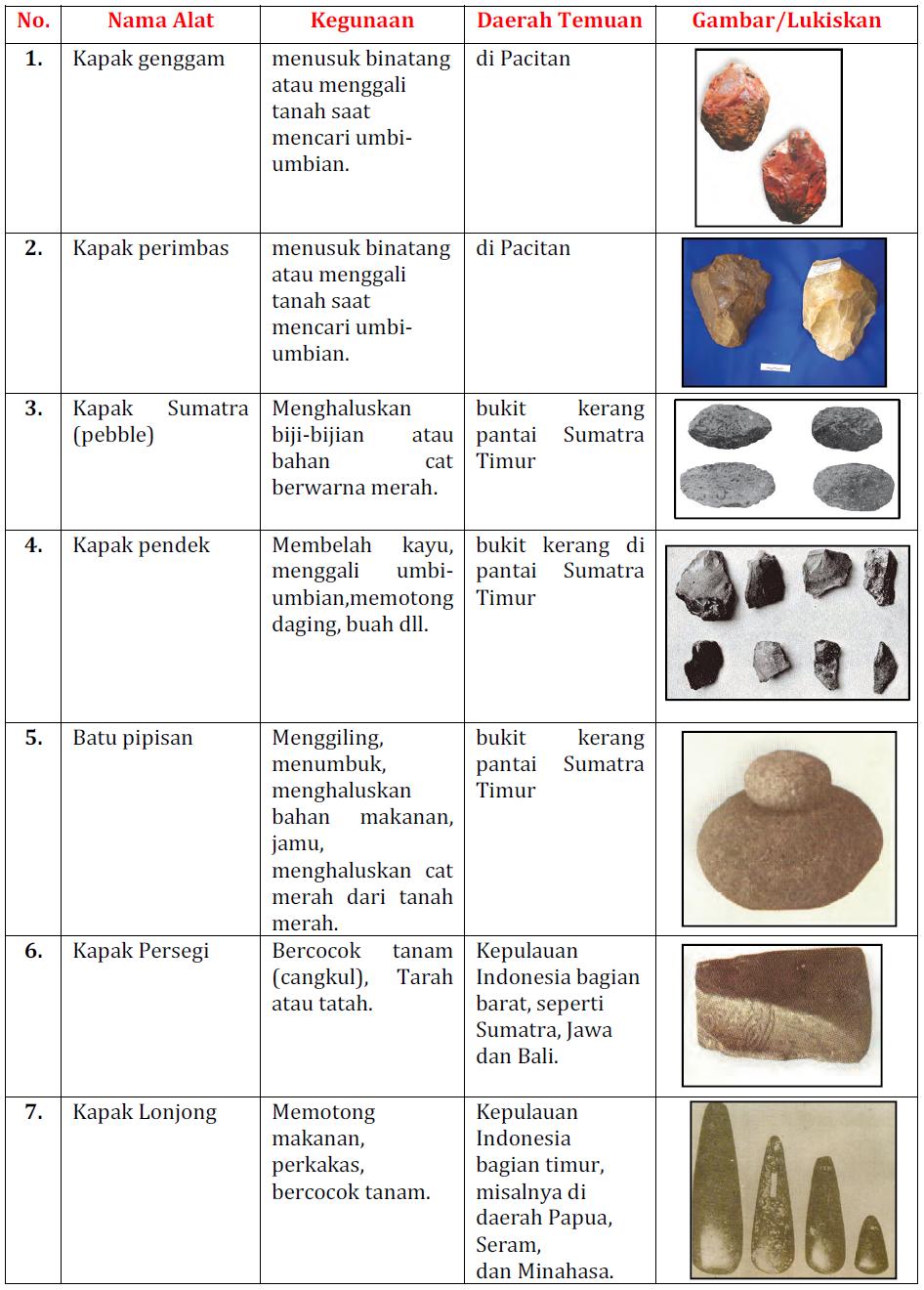 Alat-alat Manusia Purba Pada Zaman Batu : alat-alat, manusia, purba, zaman, Gambar, Manusia, Purba, Zaman, Berbagai