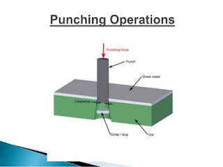 Piercing Or Punching