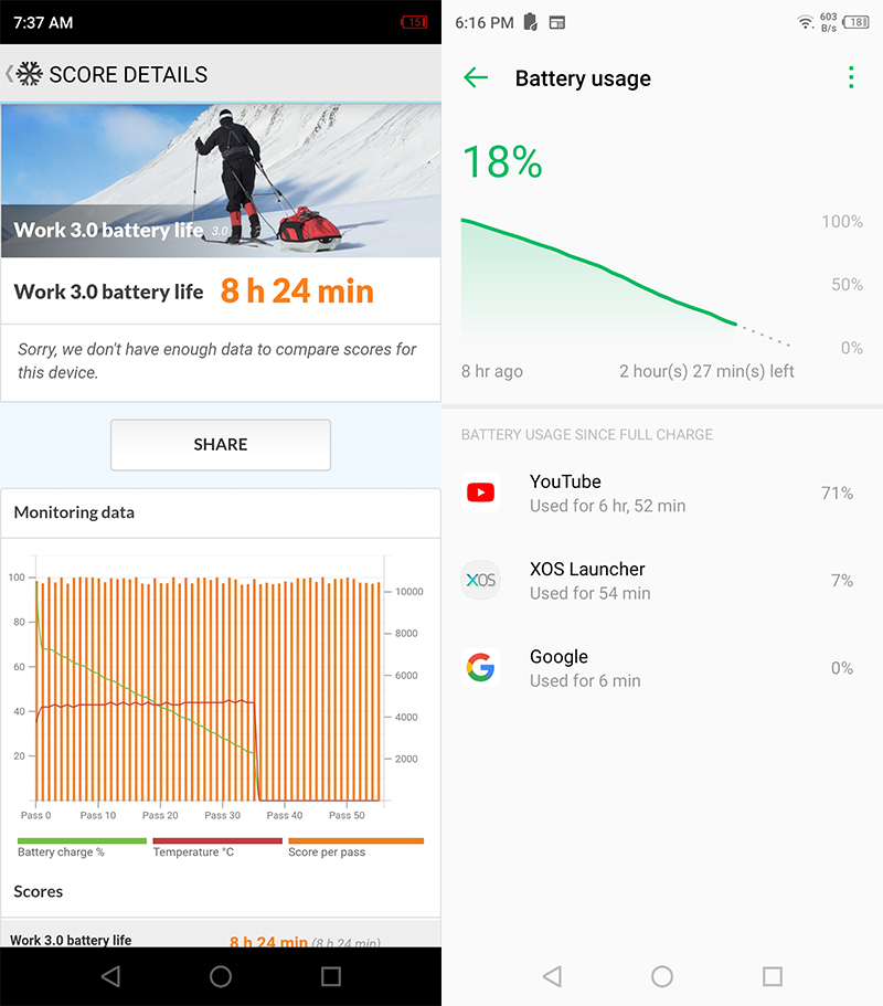 PCMark Battery benchmark and Battery usage