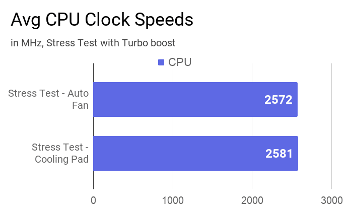 Average CPU clock speeds of this laptop during Stress tests with a turbo boost.