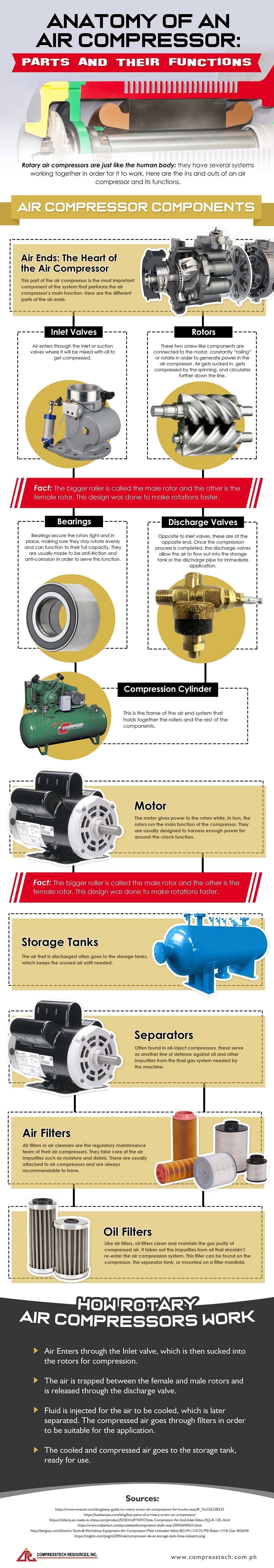 Rotary Air Compressor Parts and How They Work #infographic