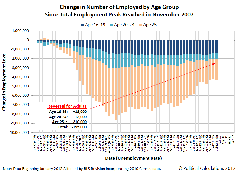 Change in Number of Employed by Age Group Since Total Employment Peak Reached in November 2007, through July 2012