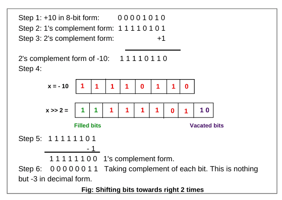 Signed right shift operator in java