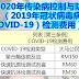 2020年传染病控制与防范(2019年冠状病毒病(COVID-19)检测费用)条例!即日(6月29日)起生效。