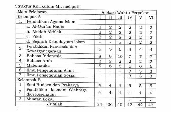 Struktur Kurikulum 2013 MI Sesuai KMA Nomor 184 Tahun 2019