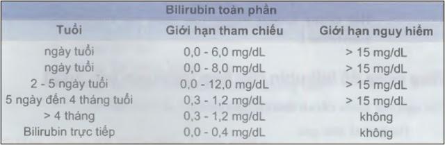 Ý nghĩa xét nghiệm bilirubin, xét nghiệm bilirubin là gì, bilirubin toàn phần là gì, các yếu tố làm tăng giảm bilirubin , định lượng bilirubin máu, định lượng bilirubin nước tiểu.