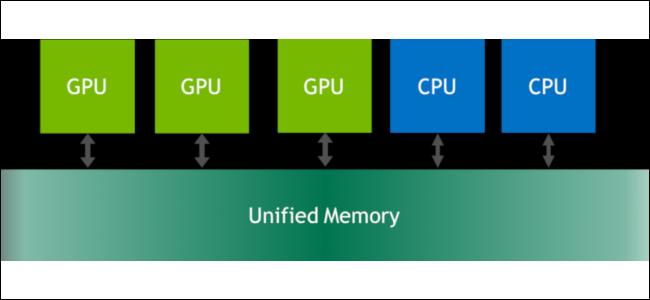 رسم تخطيطي يوضح كيف يمكن لأنوية وحدة المعالجة المركزية ووحدة معالجة الرسومات استخدام ميزة الذاكرة الموحدة لـ Nvidia.