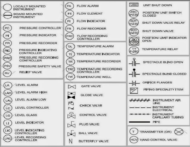 Piping Instrumentation Symbols Pictures Real Wiring Diagram