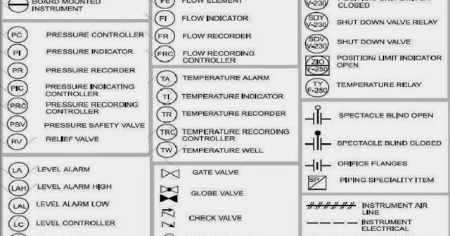 P&ID DIAGRAMPIPING AND INSTRUMENT DIAGRAMPROCESS FLOW
