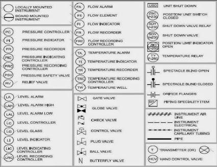 Mechanical Flow Diagram Symbols, Mechanical, Free Engine