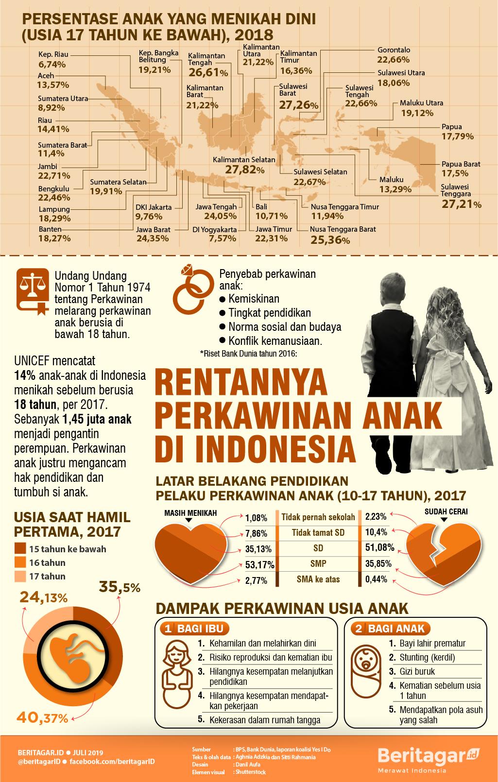 Infografis Rentannya Perkawinan Anak di Indonesia