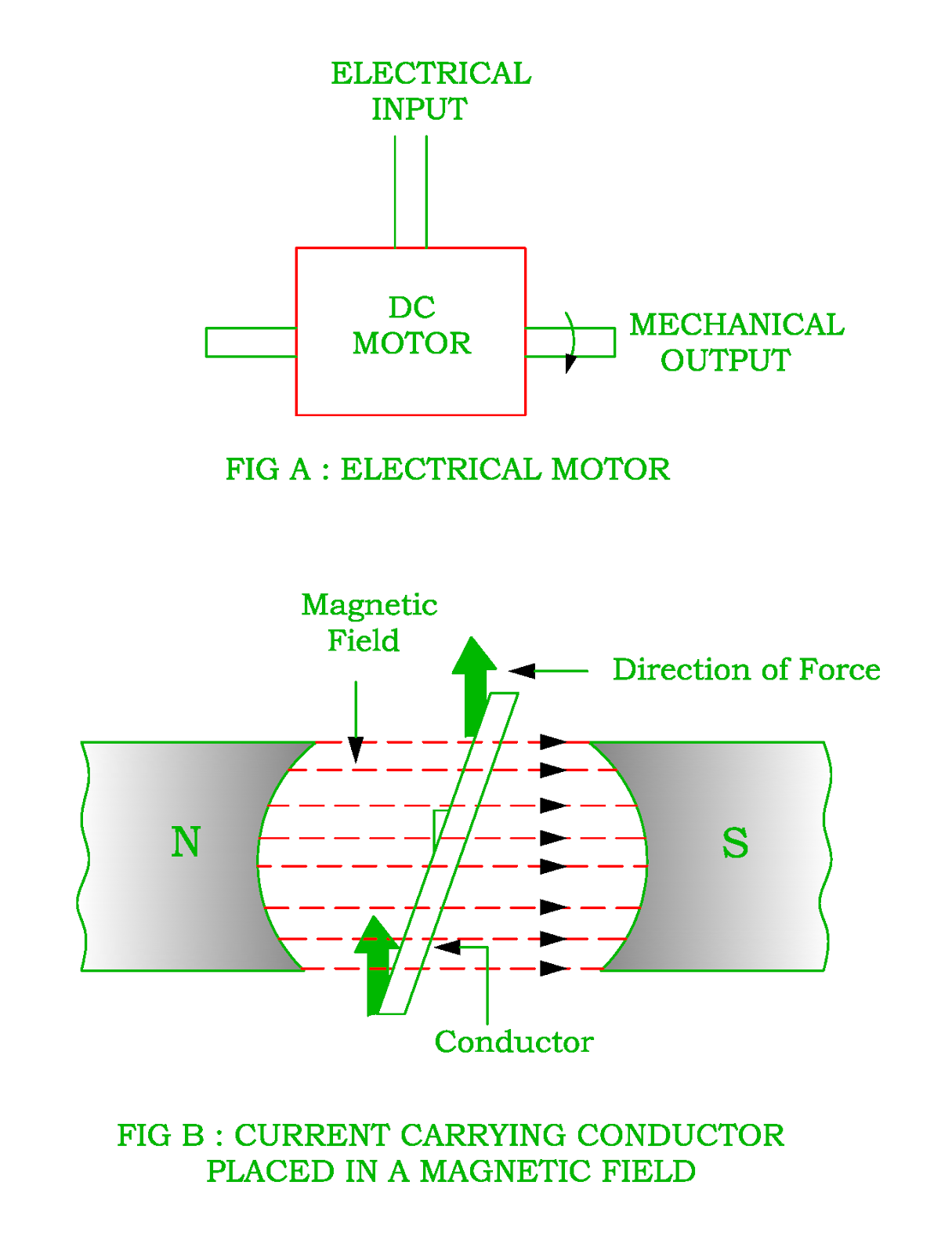 Working Principle Of Dc Motor Electrical Revolution Fleming Wiring Diagrams