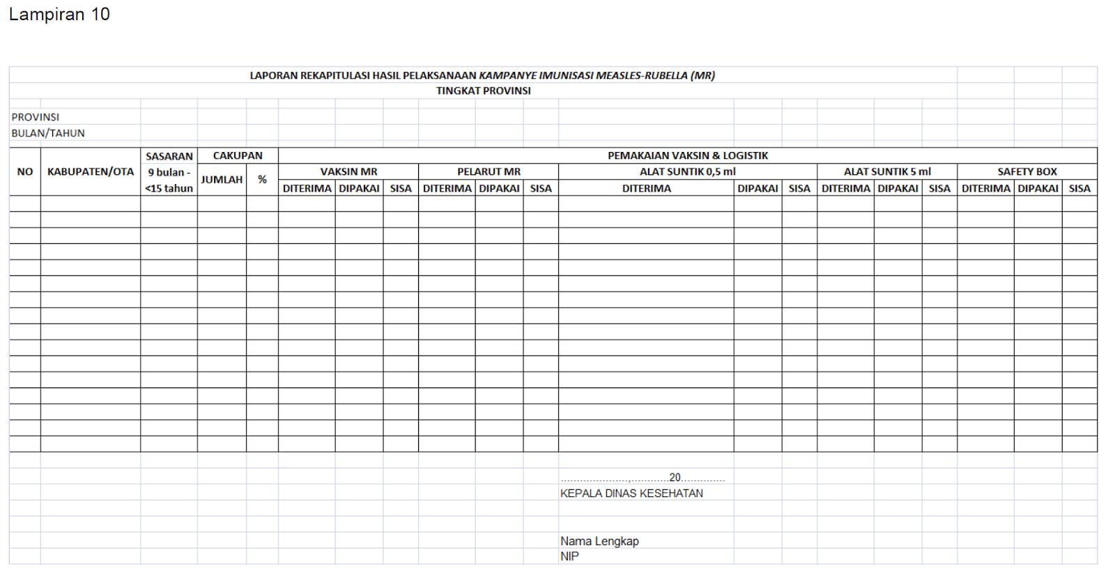 Laporan rekapitulasi hasil pelaksanaan kampanye imunisasi measles-Rubella (MR) tingkat provinsi, dinas kesehatan, cakupan, sasaran jumlah vaksin pelarut alat suntuk diterima dipakai sisa, tabel kolom isian