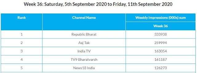 top 5 news channel trp ratings for week 36