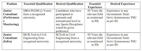 SAI Recruitment 2021: Consultant Posts In Sports Authority Of India