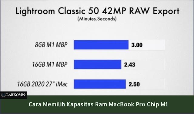 MacBook Pro Chip M1