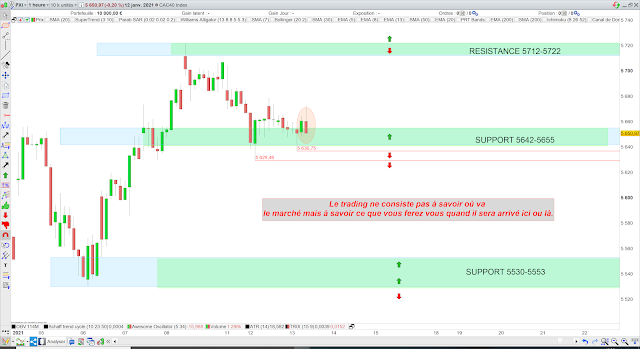 Trading CAC40 13/01/21