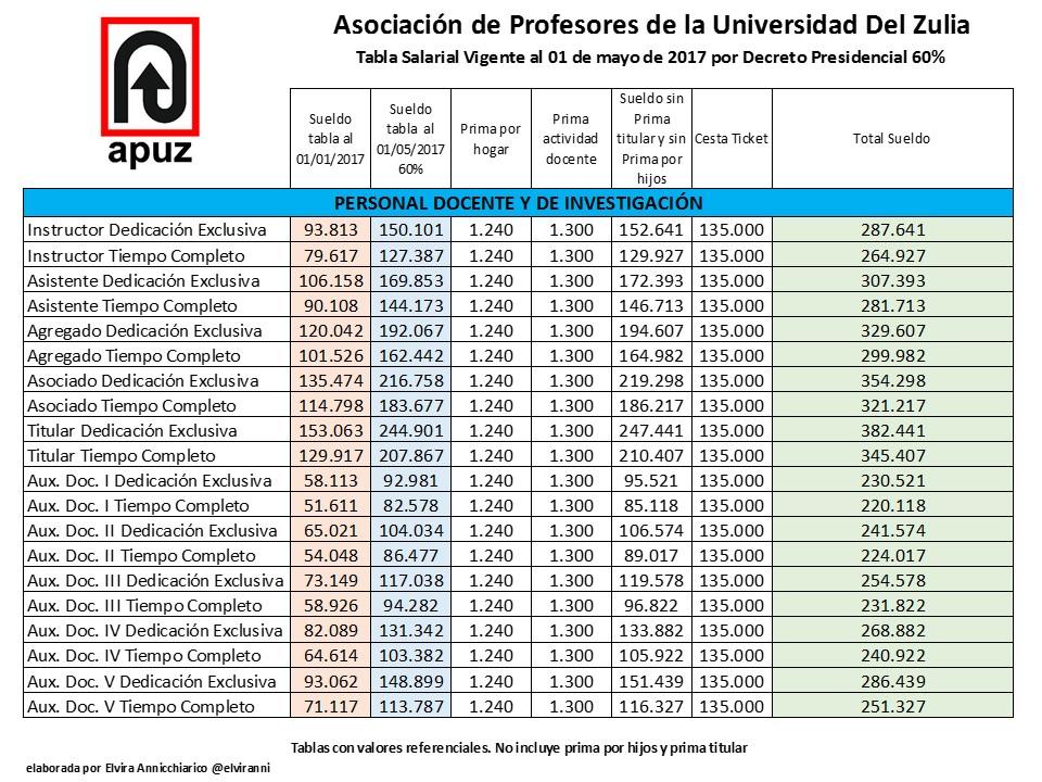 Tabla de sueldos del personal docente universitario apuz for Pension para universitarios