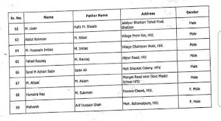 LIST OF SUCCESSFUL CANDIDATES IN COMPUTER TYPING TEST FOR THE RECRUITMENT OF PATWARIS IN TEHSIL HAFIZABAD