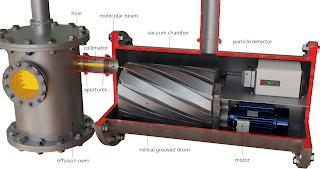 Desain pemilih kecepatan untuk menentukan distribusi kecepatan dalam gas