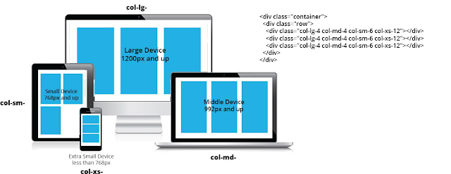 bootstrap responsive design,bootstrap grid tutorial,bootstrap classes, bootstrap 3 classes,