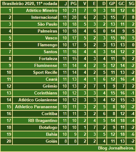 Jornalheiros Brasileirao 2020 Classificacao Apos A 11ª Rodada