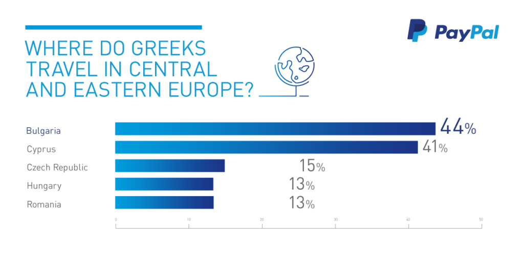 where-greeks-travel-paypal-survey2