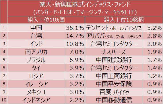 楽天・新興国株式インデックス・ファンド 組入上位10ヵ国と組入上位10銘柄