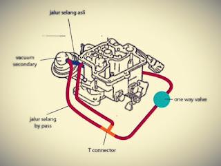 Komponen karburator