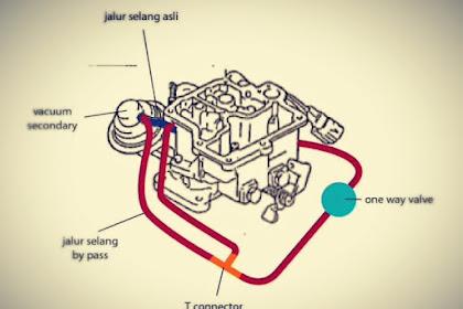 Komponen Karburator pada Karburator Kijang 5K,  Wajib Kamu Ketahui Agar Dapat Melakukan Setting Karburator dengan Benar