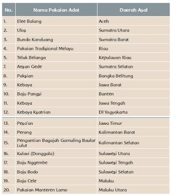 pakaian adat dari berbagai daerah di Indonesia