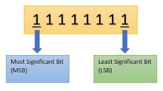 ilustrasi MSB dan LSB pada 8bit biner