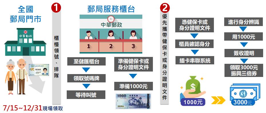 【必看】2020振興三倍券使用攻略!