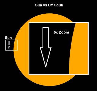UY Scuti compared to the Sun
