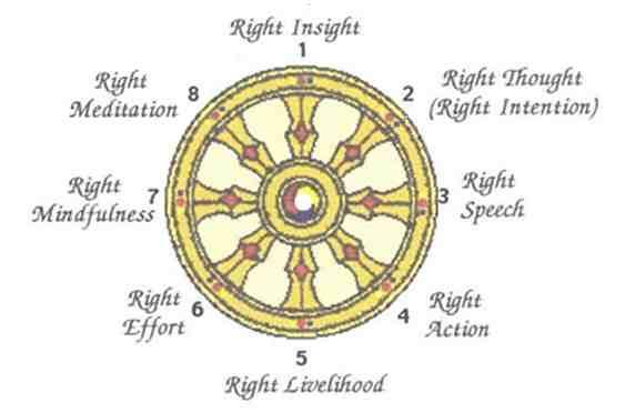 Examine the framework of the four noble truths essay