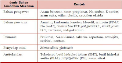 Struktur, Sifat-Sifat, Fungsi dan Contoh serta Manfaat Senyawa Kimia Organik
