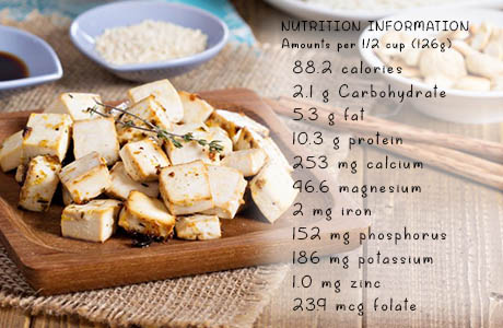 Nutrional values of tofu