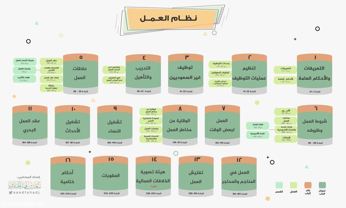 نظام العمل السعودي الجديد Pdf
