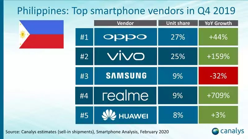 Top Smartphone Vendors in Q4 2019