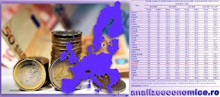 Cu cât a crescut costul salariilor din sectorul public si privat din statele UE din 2012 încoace