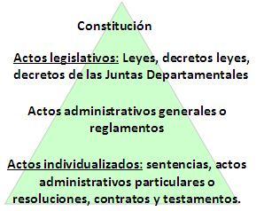 Orden Jurídico Concepto Principios Principales Normas