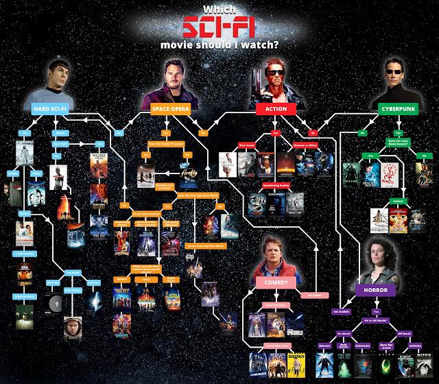 Tabla películas Ciencia Ficción para ver