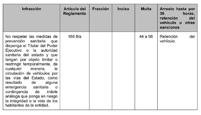 Desde mañana viernes: Arresto, multa y retención de vehículo en el horario de toque de queda
