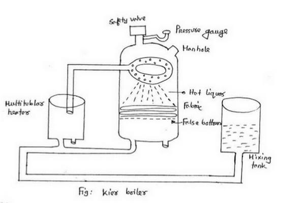 Kier bleaching process