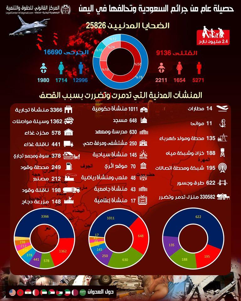إحصائية عام من العدوان السعودي باللغة العربية