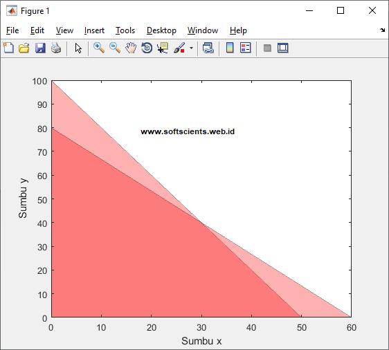 Buku Pemrograman Matlab - Grafik